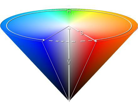 HSV模型