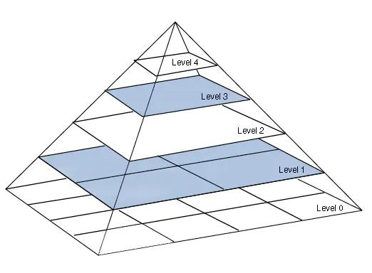 高斯金字塔