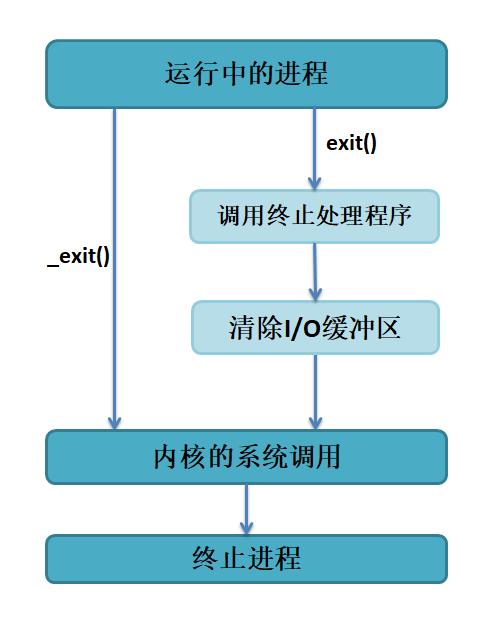 proces014