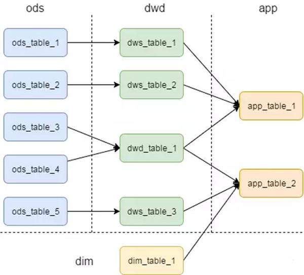 【漫谈数据仓库】 如何优雅地设计数据分层