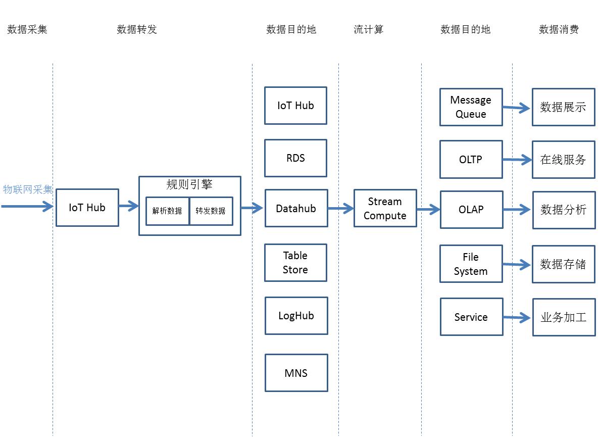 http://static-aliyun-doc.oss-cn-hangzhou.aliyuncs.com/assets/img/7486/15402784632243_zh-CN.png