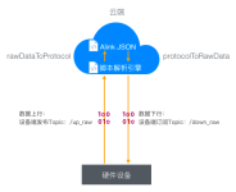 http://static-aliyun-doc.oss-cn-hangzhou.aliyuncs.com/assets/img/7527/15366708437506_zh-CN.png