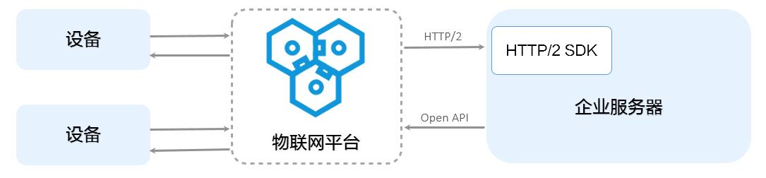 http://static-aliyun-doc.oss-cn-hangzhou.aliyuncs.com/assets/img/17309/15441768178965_zh-CN.png