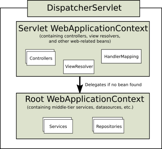 mvc-context-hierarchy.png