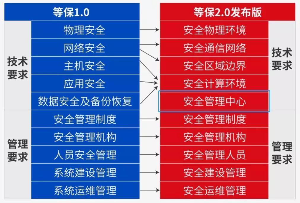 最详细的等保2.0基本要求解读