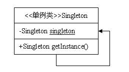 单例模式类图.gif-9.2kB