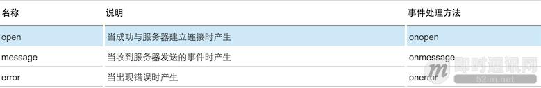 SSE技术详解:一种全新的HTML5服务器推送事件技术_QQ20160526-0.png