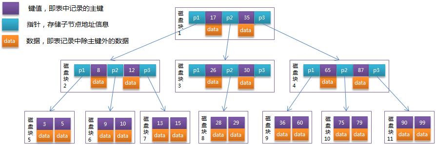 B-Tree 的结构