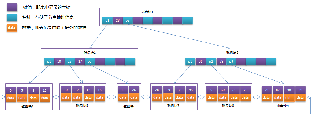B+Tree 的结构