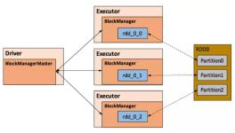 图1 Storage模块示意图