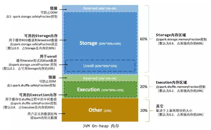 图3 静态内存管理图示——堆内