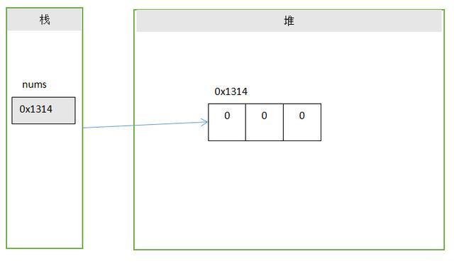 动态初始化数组的JVM内存模型