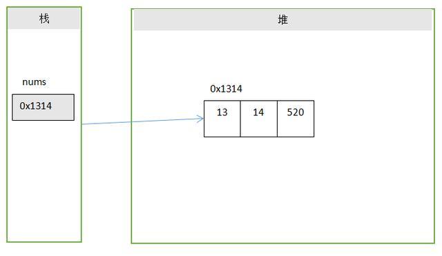 静态初始化数组的JVM内存模型