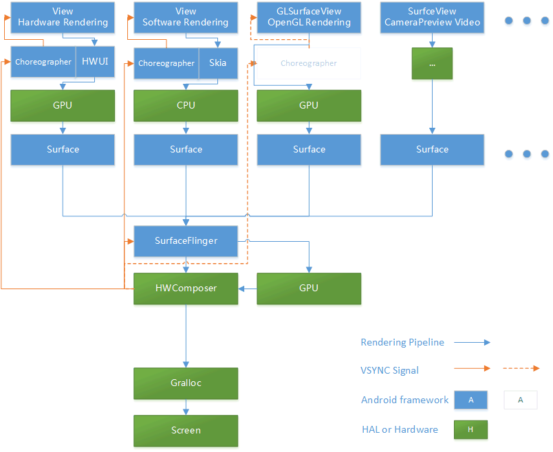 Android Graphics Pipeline