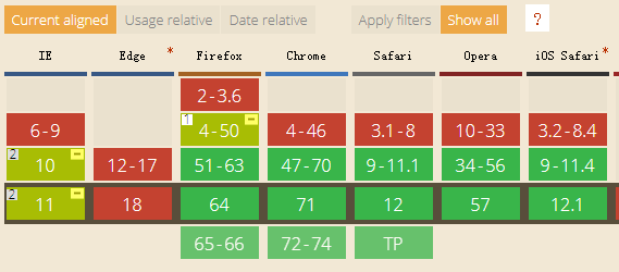 CSS:placeholder-shown伪类实现Material Design占位符交互效果