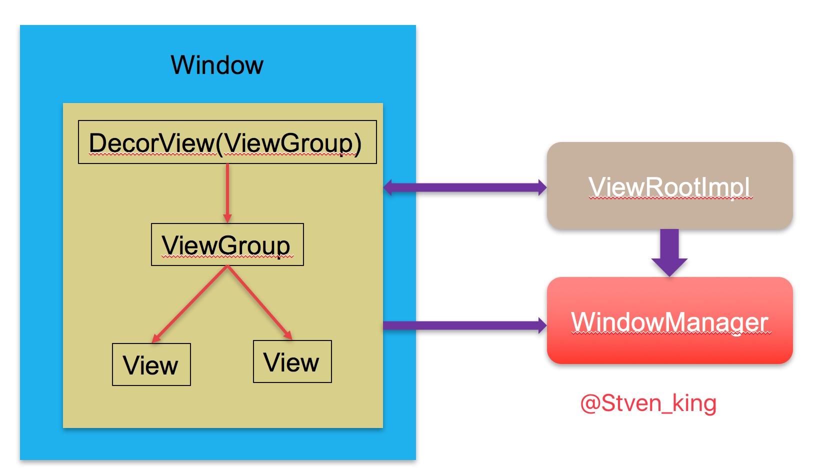 ViewRootImpl.jpg