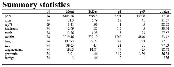 asdoc 输出统计结果-格式控制 (Stata连享会)
