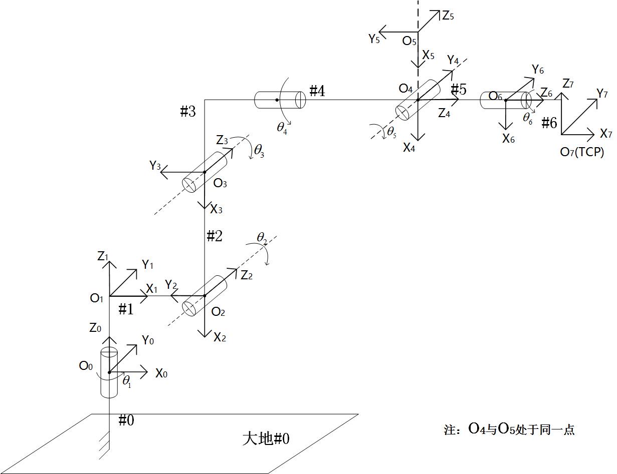 机器人坐标结构图