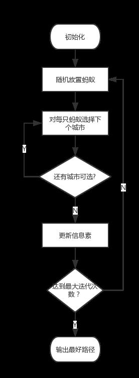 蚁群算法流程.png