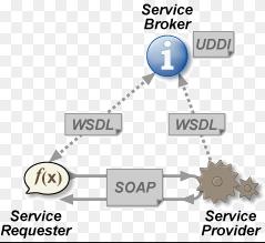 Web Service 原理