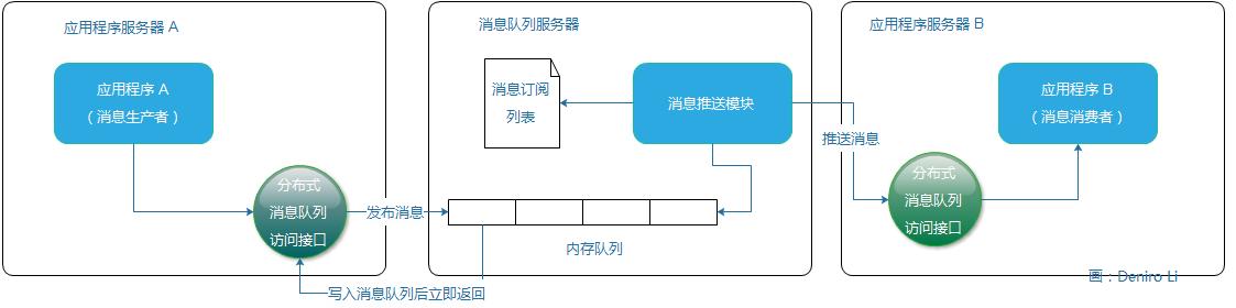 分布式消息队列原理