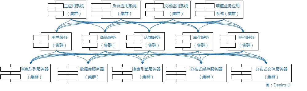 分布式服务架构