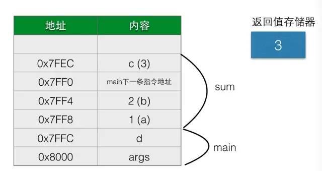 逻辑返回的原理_计算机组成原理逻辑图