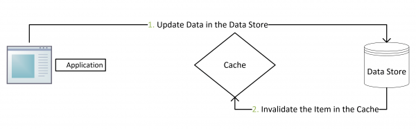 Updating-Data-using-the-Cache-Aside-Pattern-Flow-Diagram-1