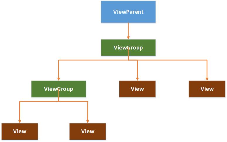 View树结构图