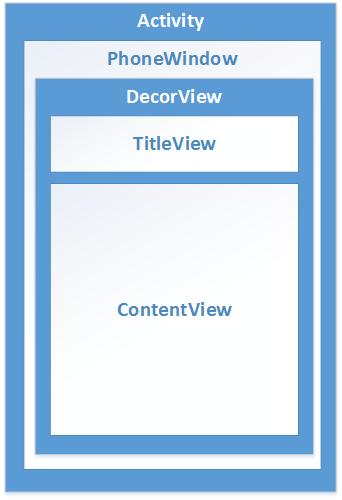 UI界面架构图