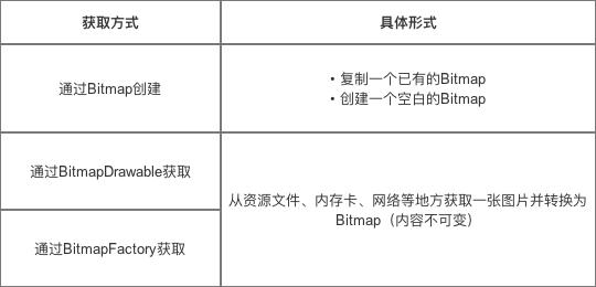 获取Bitmap对象方式
