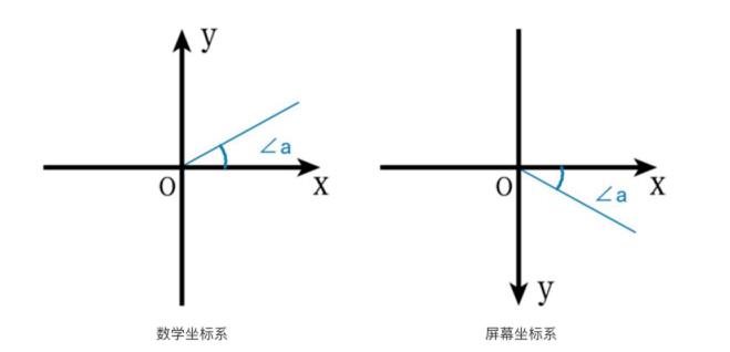 与数学坐标系对比
