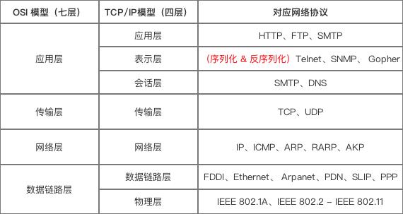 网络通信协议
