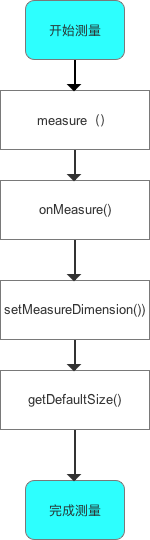 单一View的measure过程