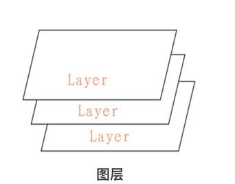 画布构成 - 图层