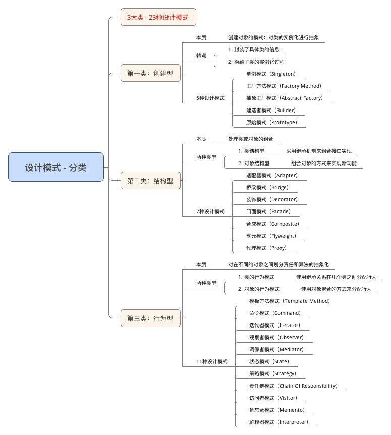设计模式 - 分类