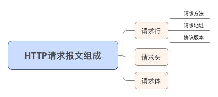 HTTP请求报文组成.png