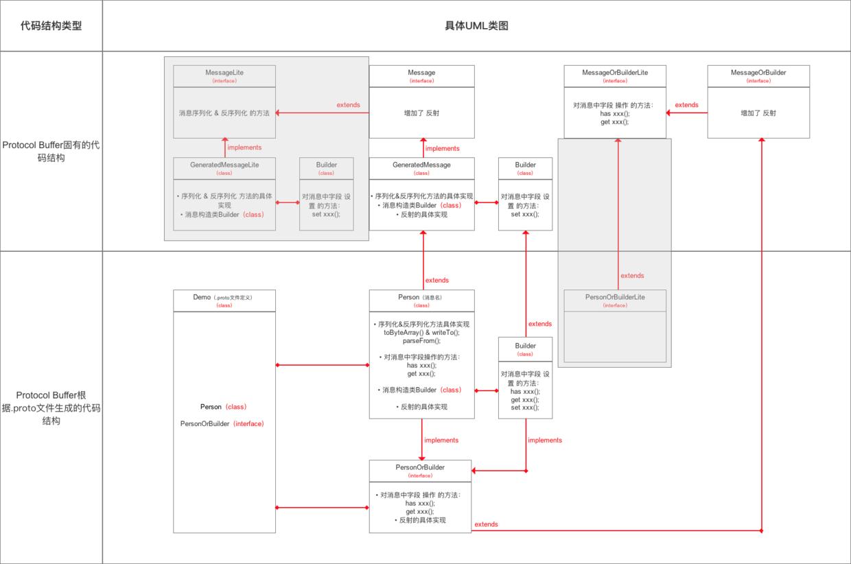 Protocol Buffer主要代码结构