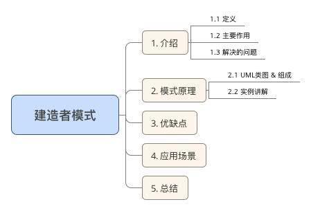 建造者模式.jpg