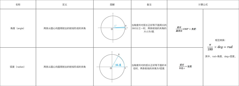 角度和弧度区别