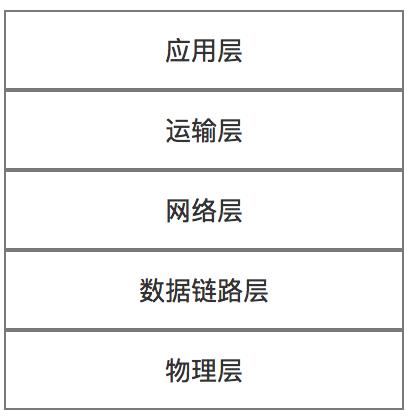 五层协议体系结构
