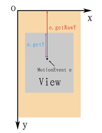 get() 和 getRaw() 的区别