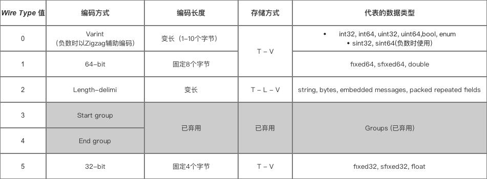 wire_type对应数据类型