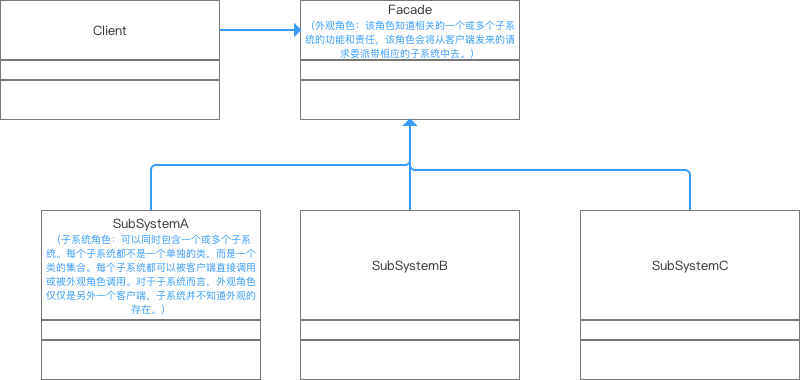 UML类图
