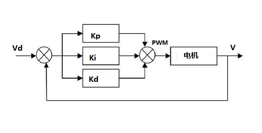 PID模型
