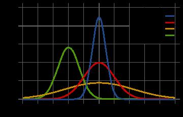 高斯函数图形
