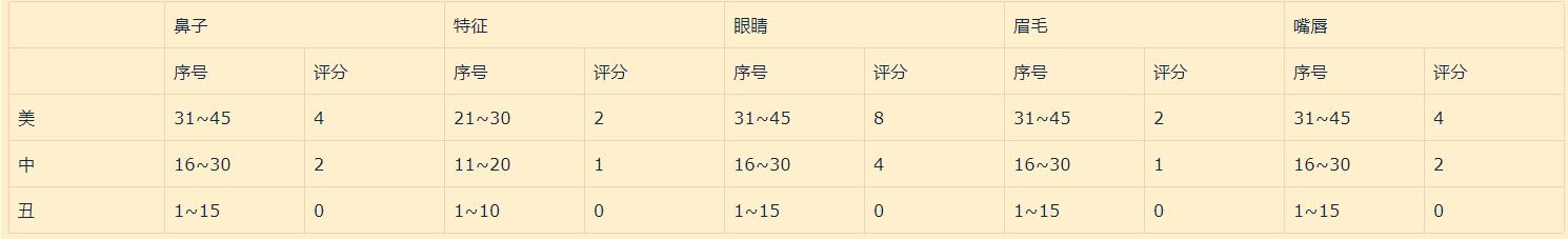 五官评分表