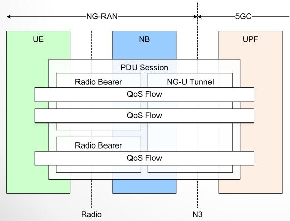 5G_Qos机制.jpg.png