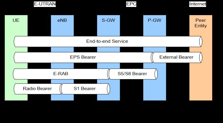 4G_Qos机制.jpg.png