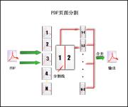 PDF页面分割